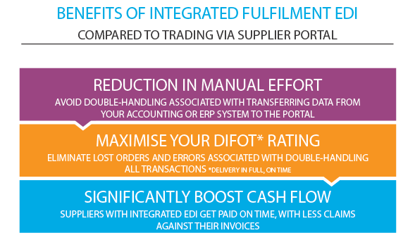 benefits of integrated fulfilment edi sps commerce