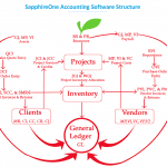 SapphireOne Business Accounting Software Structure