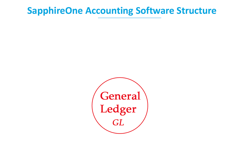 The heart of a double-entry accounting system is the General Ledger.