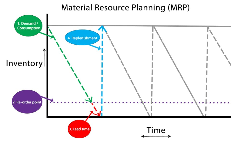 Material Resource Planning (MRP)