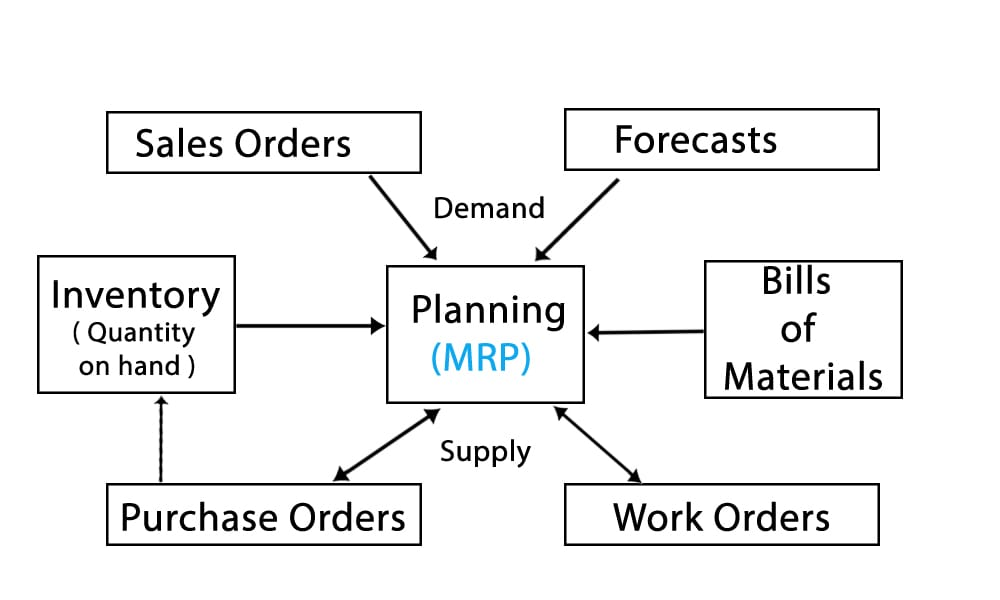 SapphireOne MRP software helps to forecast inventory requirements