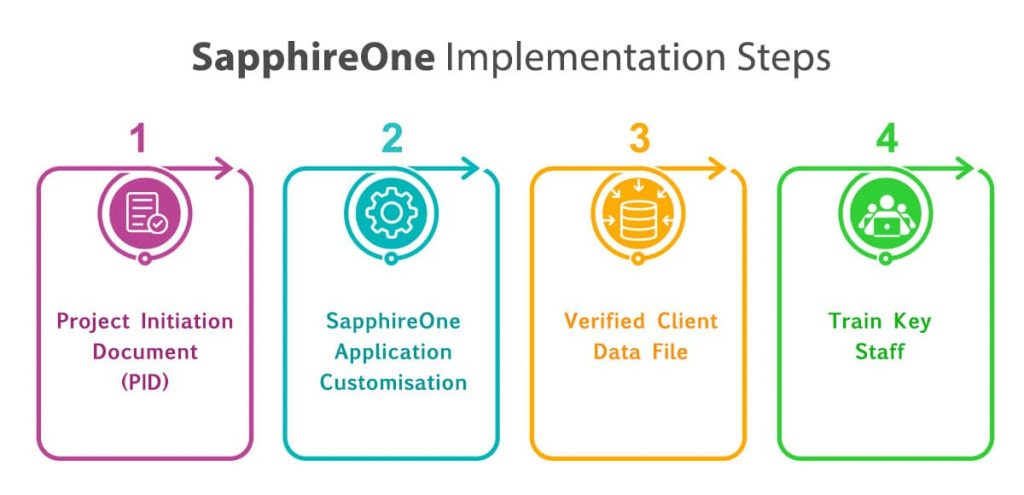 SapphireOne ERP System implementation strategy focuses on four main products.